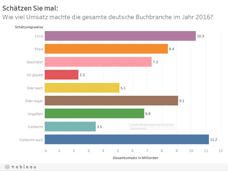 Schätzen Sie mal:Wie viel Umsatz machte die gesamte deutsche Buchbranche im Jahr 2016?