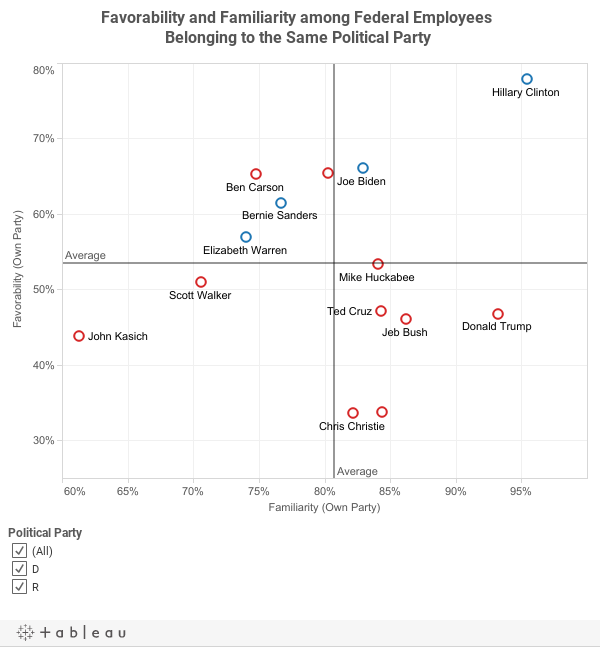 Favorability and Familiarity among Federal Employees Belonging to the Same Political Party