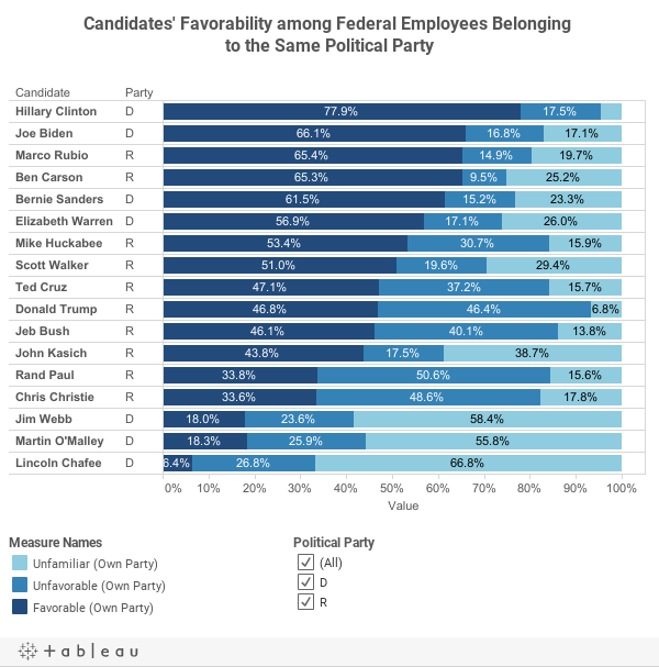 Candidates' Favorability among Federal Employees Belonging to the Same Political Party