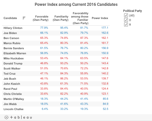 Power Index among Current 2016 Candidates
