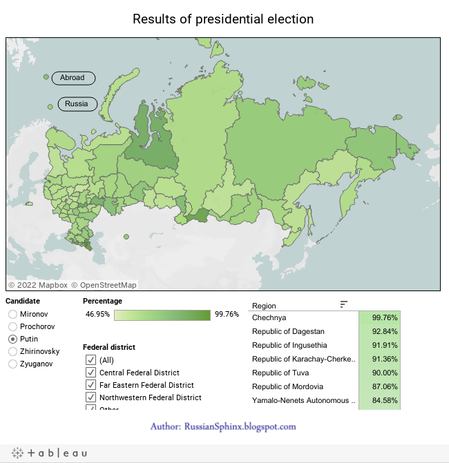 Results of presidential election