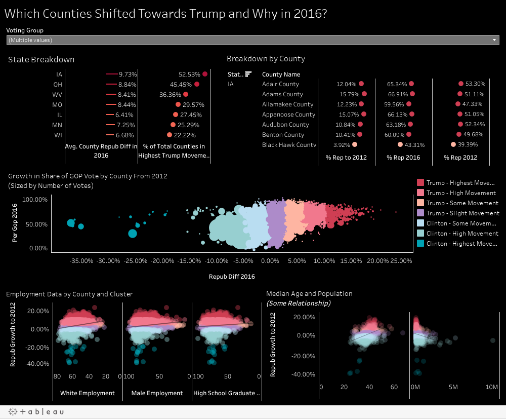 Which Counties Shifted Towards Trump and Why in 2016?