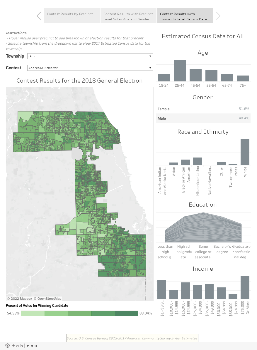 Election Results and Demographic Data, including Township