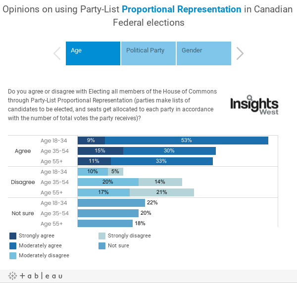 Opinions on using Party-List Proportional Representation in Canadian Federal elections