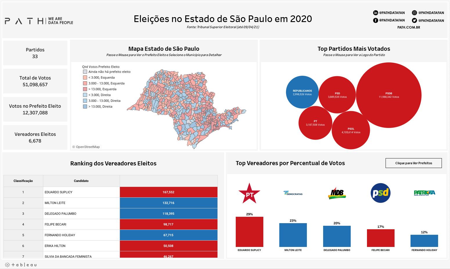 Eleições SP