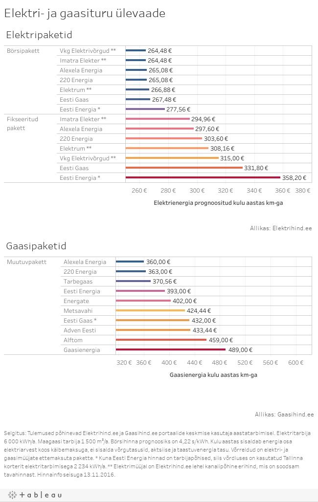 Elektri- ja gaasituru ülevaade