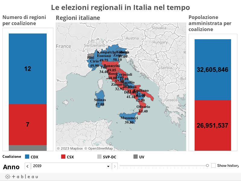 Le elezioni regionali in Italia nel tempo