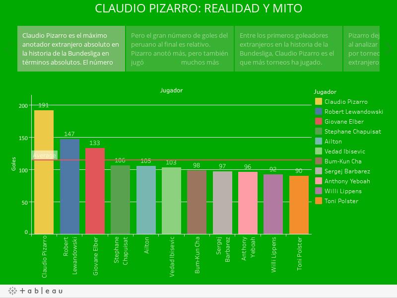 CLAUDIO PIZARRO: REALIDAD Y MITO