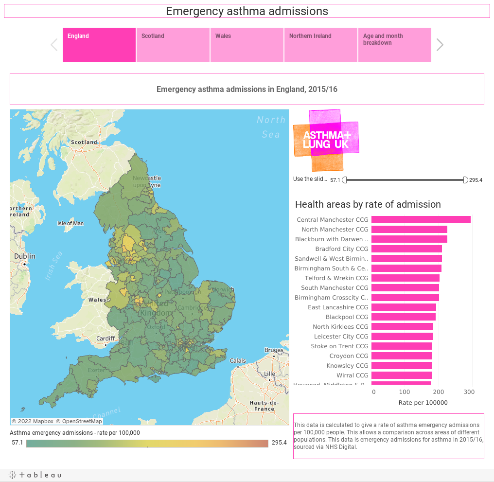Emergency asthma admissions
