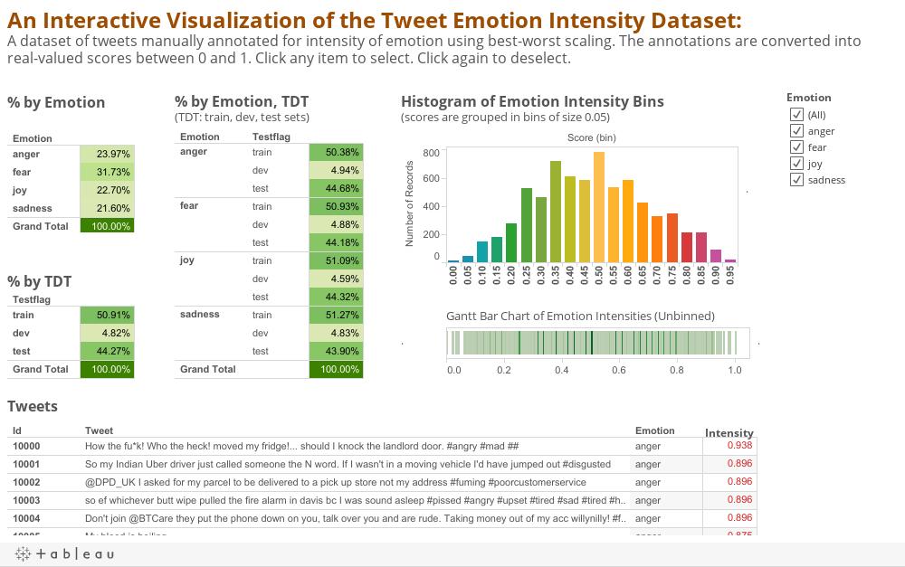 Tweet Emotion Intensity Dataset