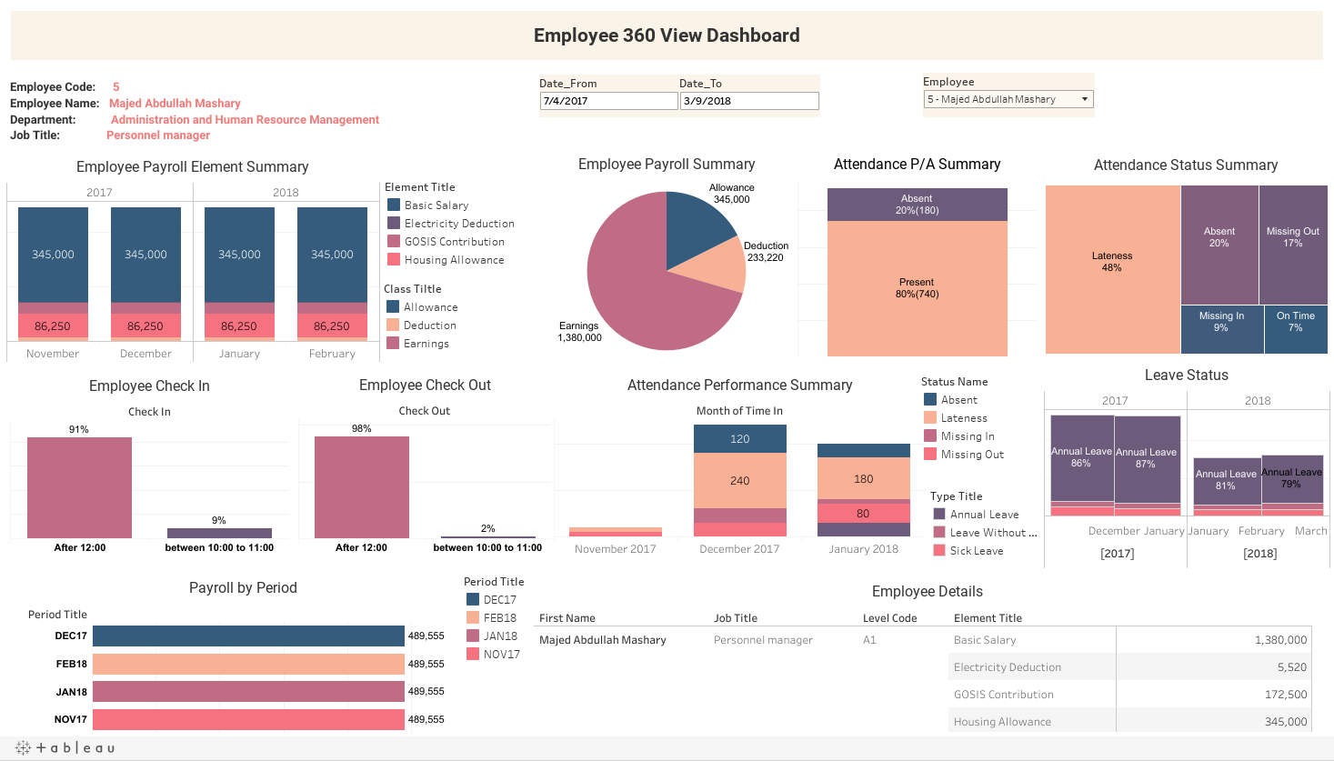 Employee 360 View Dashboard