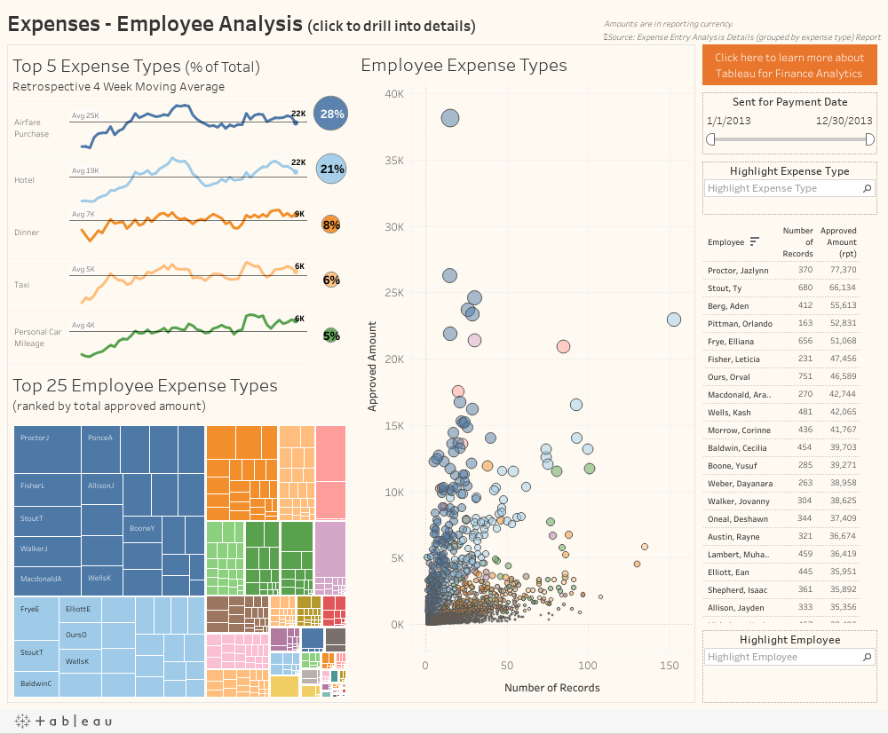 Expenses - Employee Analysis (click to drill into details)