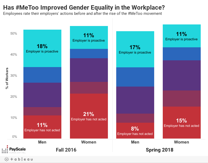 Employers and Gender Equality