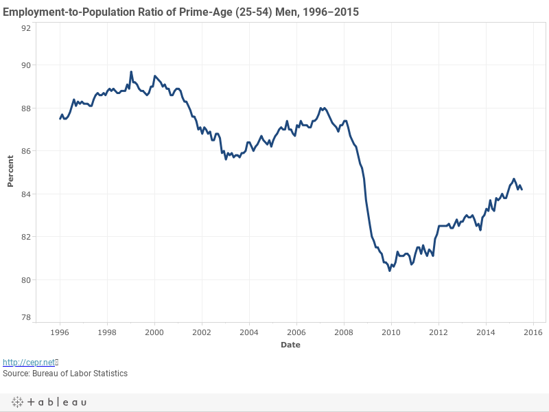 Employment-to-Population Ratio of Prime-Age (25-54) Men, 1996–2015