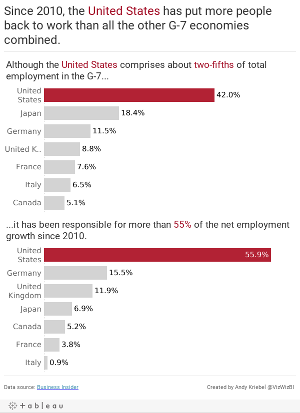 Since 2010, the United States has put more people back to work than all the other G-7 economies combined.