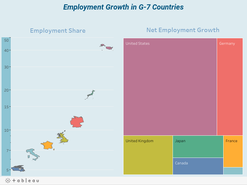 Employment Growth in G-7 Countries