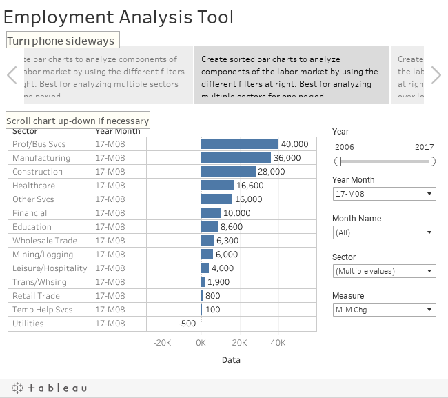 Employment Analysis Tool