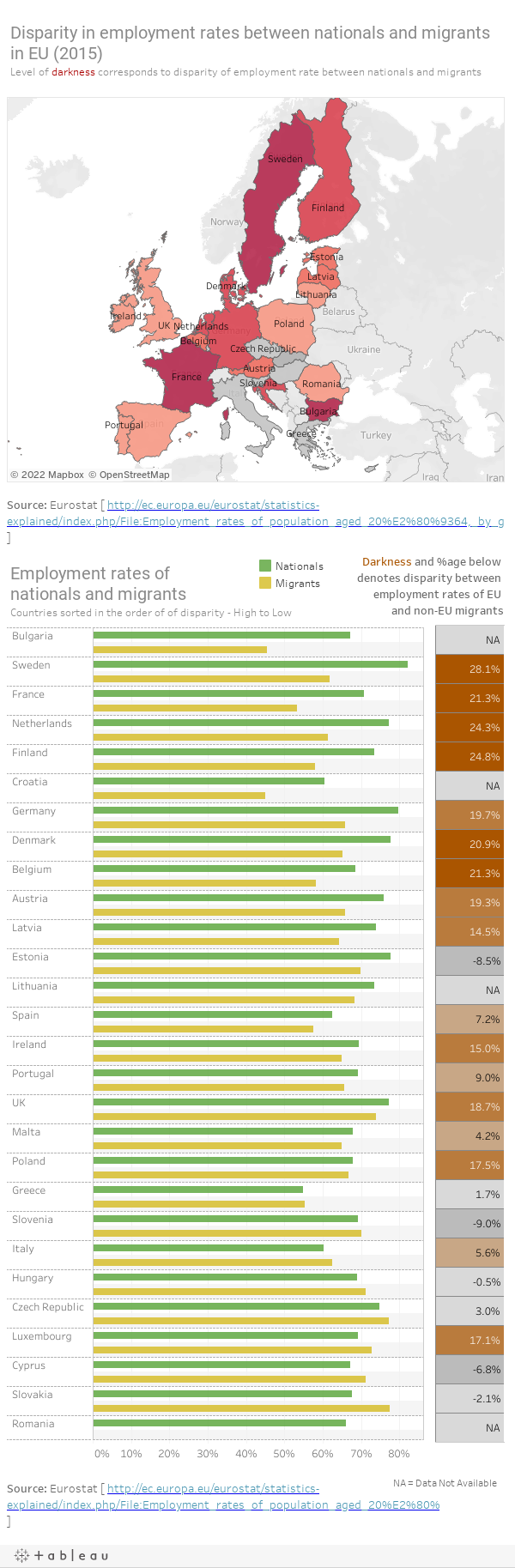 Employment rates in Europe 2015