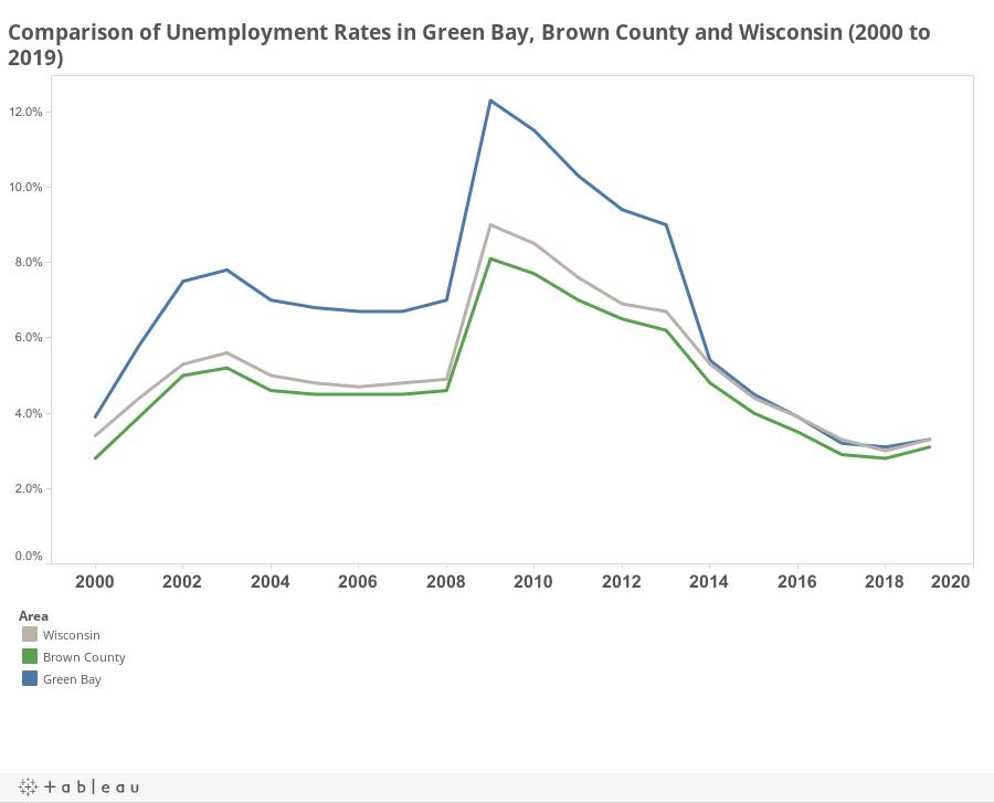 Unemployment GB/BC/WI Dash