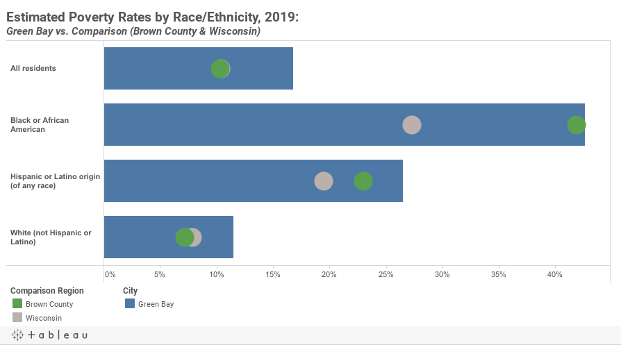 Poverty by Race Dashboard Public