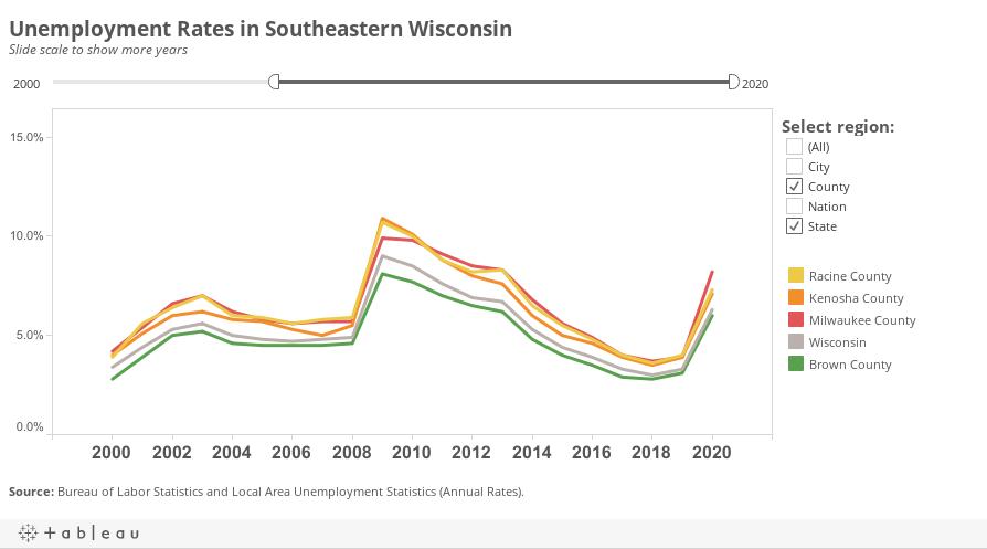 Unemployment SE Wisconsin Dashboard Public