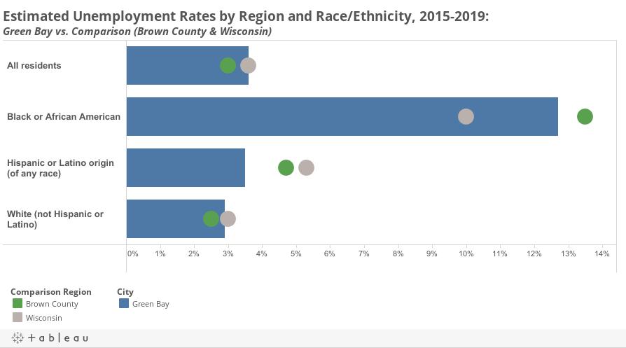 Unemployment by Race Dashboard Public
