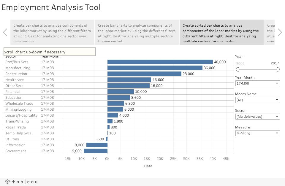 Employment Analysis Tool