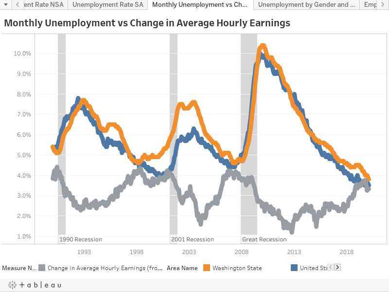 Monthly Unemployment vs Change in Average Hourly Earnings