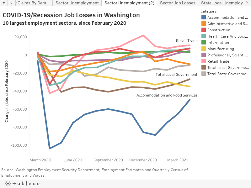 COVID-19/Recession Job Losses in Washington10 largest employment sectors, since February 2020