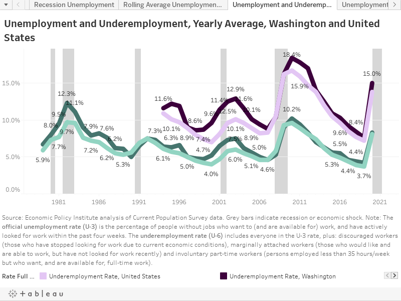 Unemployment and Underemployment, Washington and United States