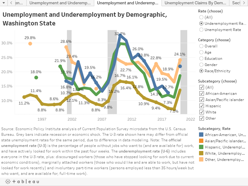 Unemployment and Underemployment by Demographic, Washington State