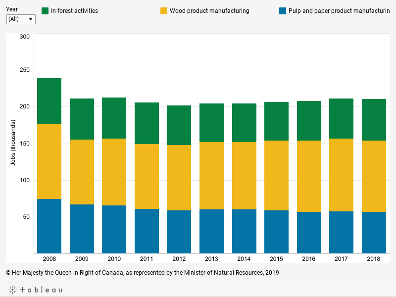 Graph displaying direct employment in the forest industry in thousands of jobs for each year between 2008 and 2018 for: pulp and paper product manufacturing, wood product manufacturing, in-forest activities and total forest industry direct employment, described below.