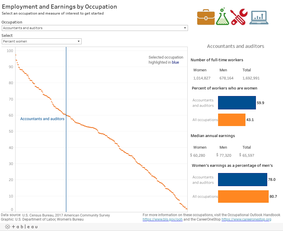 Employment and Earnings by Occupation interactive data visualization