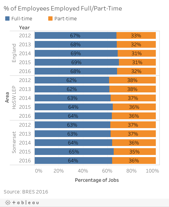 % of Employees Employed Full/Part-Time