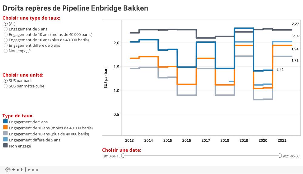 Droits repères de Pipeline Enbridge Bakken