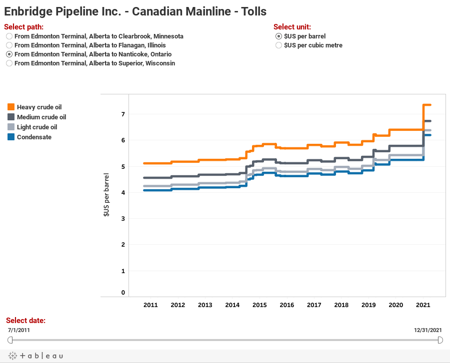 Enbridge Pipeline Inc. - Canadian Mainline - Tolls