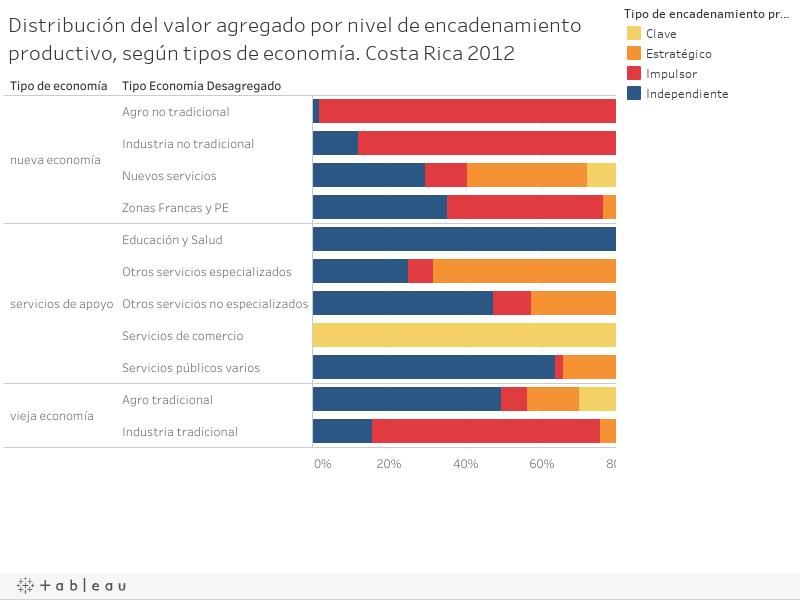 Distribución del valor agregado por nivel de encadenamiento productivo, según tipos de economía. Costa Rica 2012