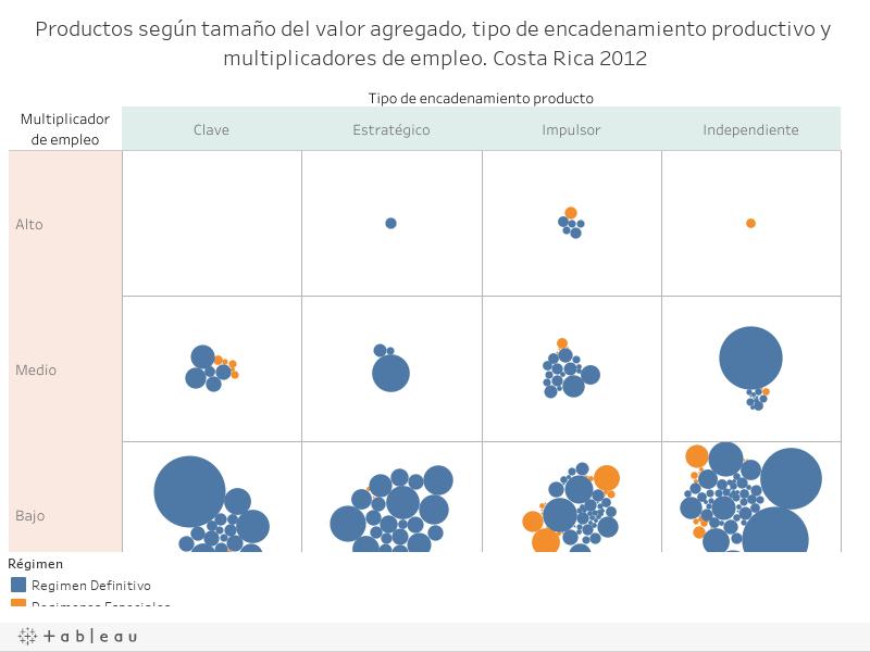 Productos según tamaño del valor agregado, tipo de encadenamiento productivo y multiplicadores de empleo. Costa Rica 2012