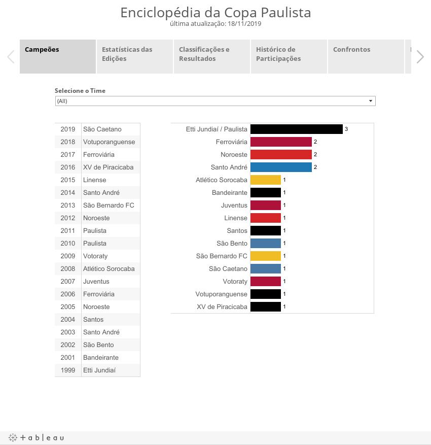 Enciclopédia da Copa Paulistaúltima atualização: 23/06/2017