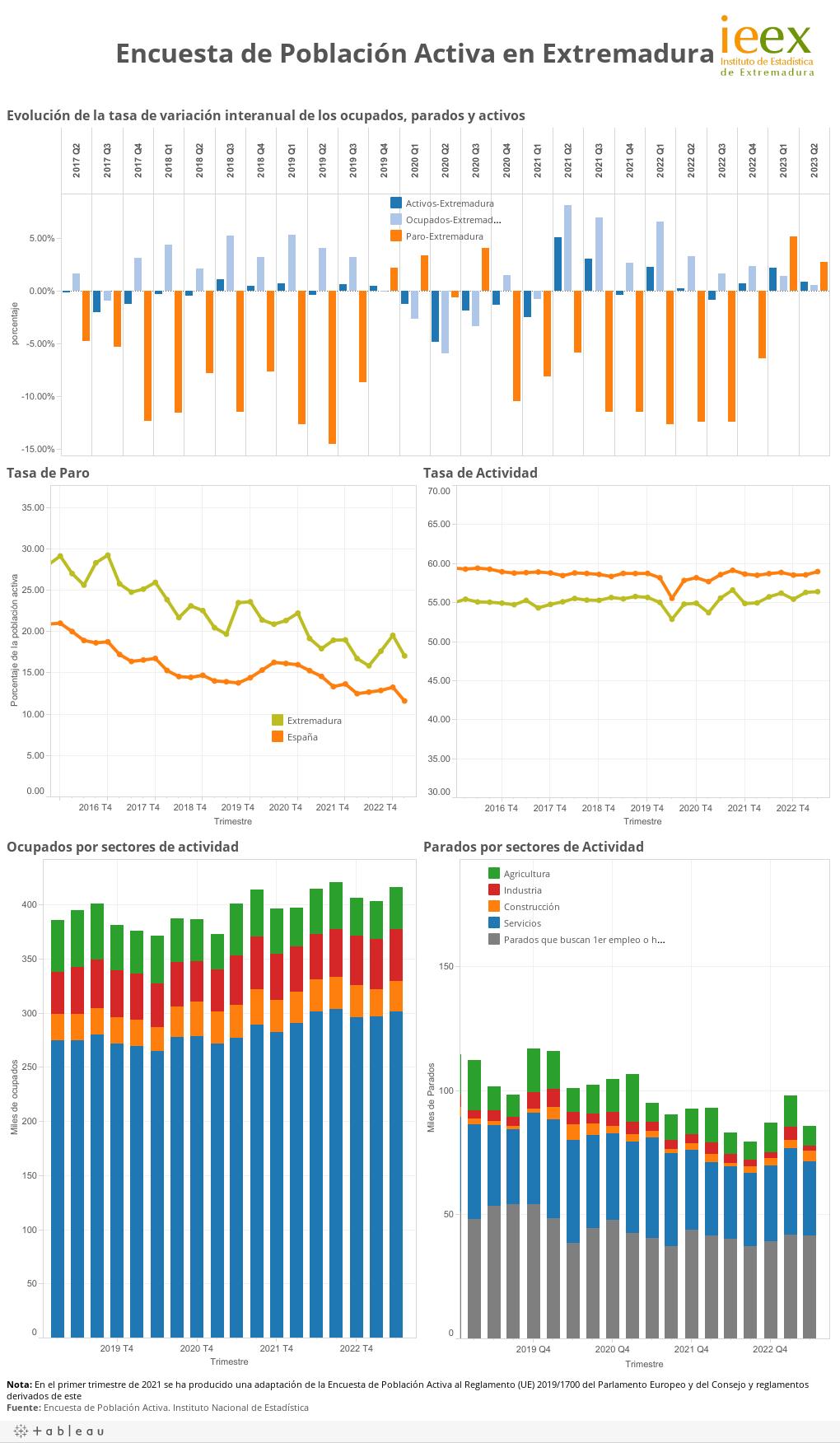 Encuesta de Población Activa
