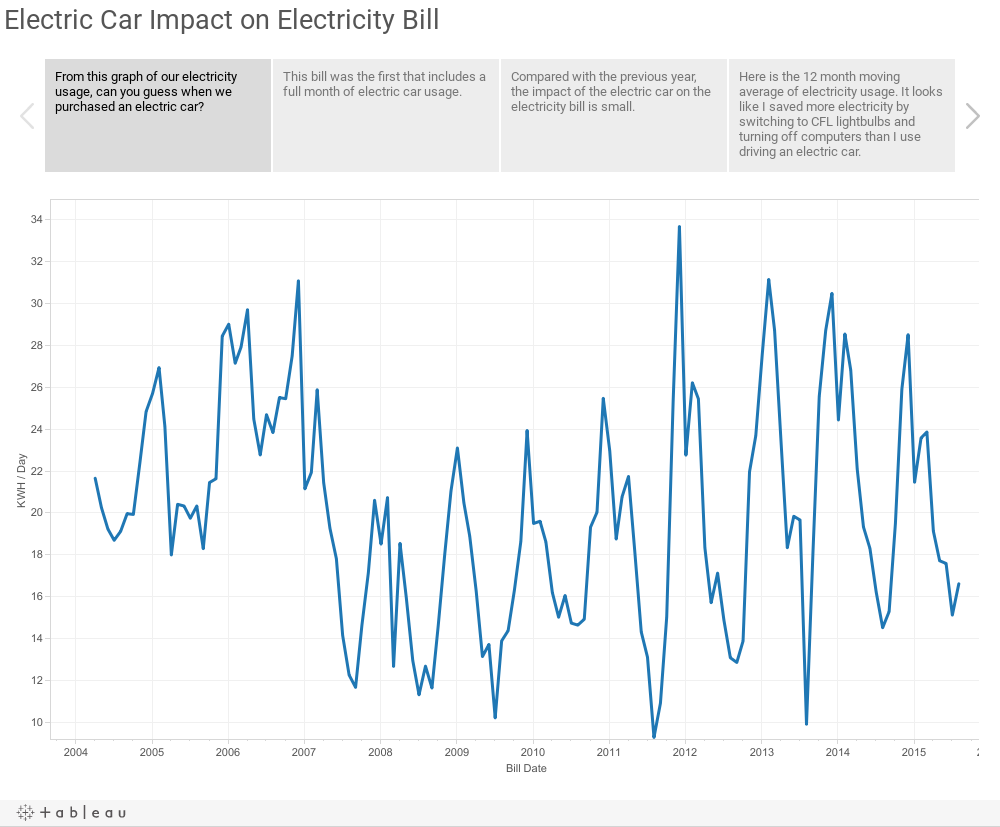 Electric Car Impact on Electricity Bill