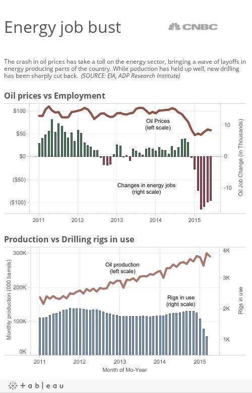 Oil Job Bust