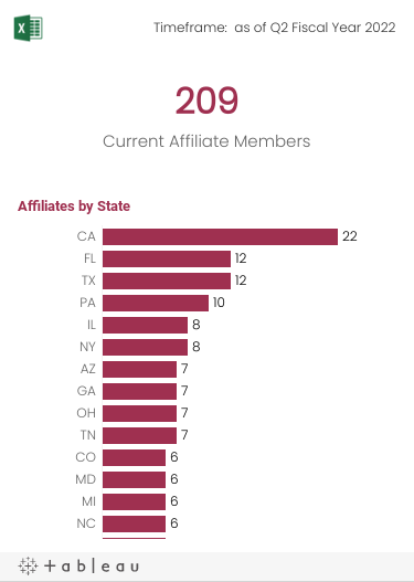 Number of current Affiliates and number of Affiliates by State.