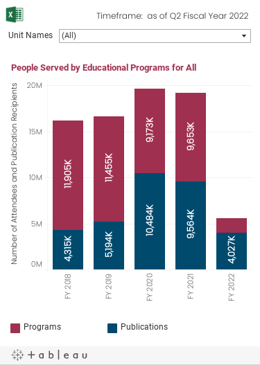Historical trend graph over the past 5 fiscal years of the number of People Served by Educational Programs. The data can be filtered by Unit.