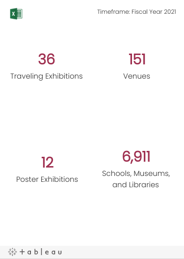 The number of Traveling Exhibitions, number of Locations, number of States plus DC and Puerto Rico, number of Countries outside the U.S., and estimated number of Attendees.