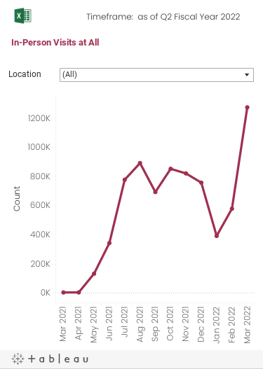 Monthly trend graph over the past 13 months of the number of visits to the Smithsonian. The data can be filtered by Museums and other locations that officially count visits.