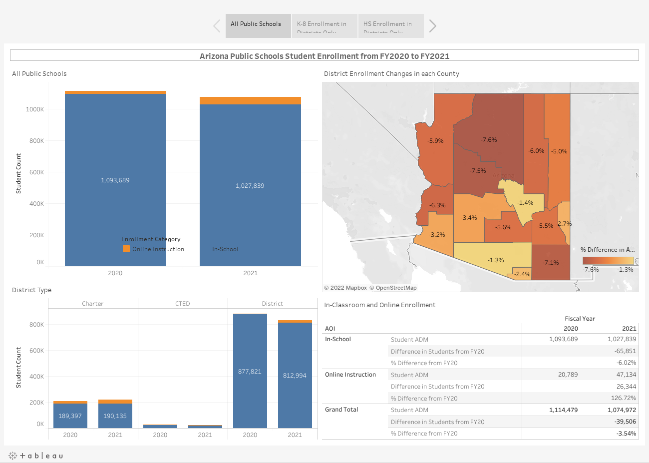 Declining enrollment's impact on Arizona Schools https://public.tableau.com/static/images/En/EnrollmentChanges20to21/Story1/1_rss