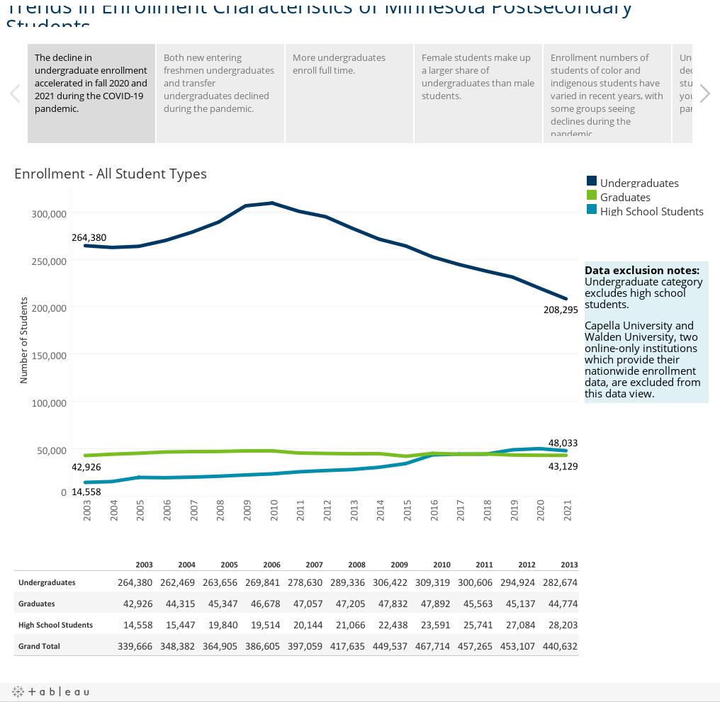 Trends in Enrollment Characteristics of Minnesota Postsecondary Students