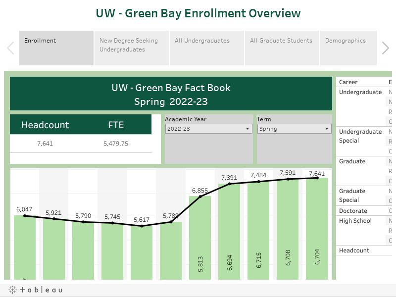 UW - Green Bay Enrollment Overview