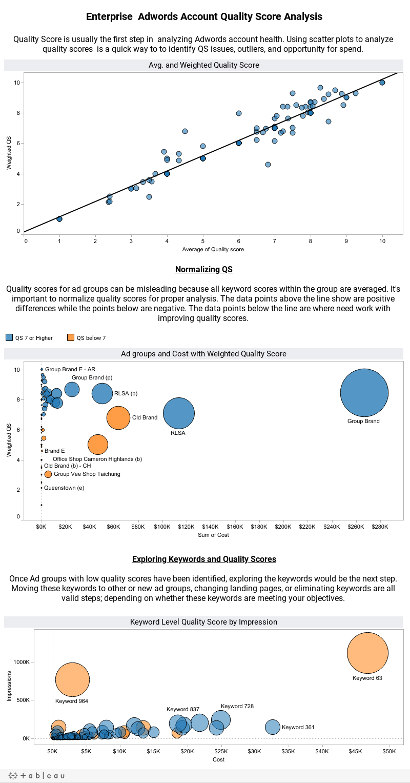 Enterprise Dashboard Analysis